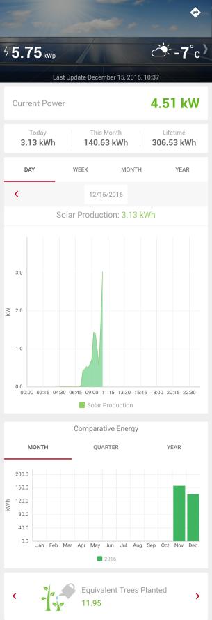 dec-15-solar-report